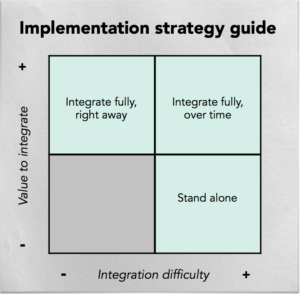 Merger Integration Strategy